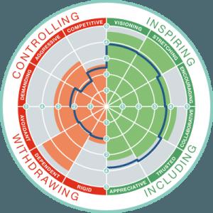 leadership climate indicator